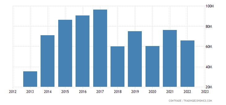 italy exports mali