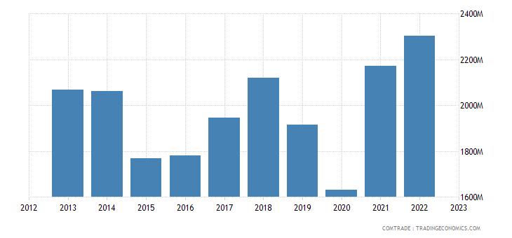 italy exports malta