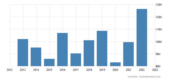 italy exports mauritius