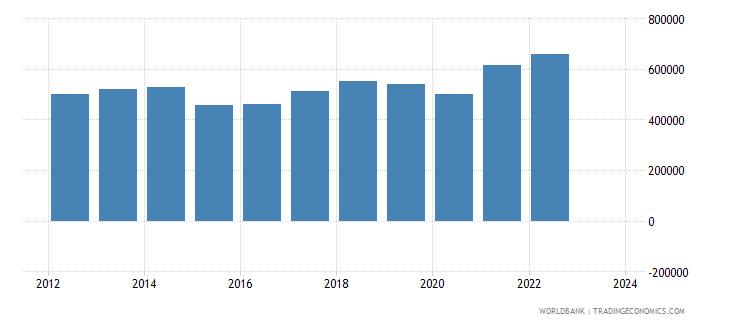 italy exports merchandise customs current us$ millions seas adj  wb data