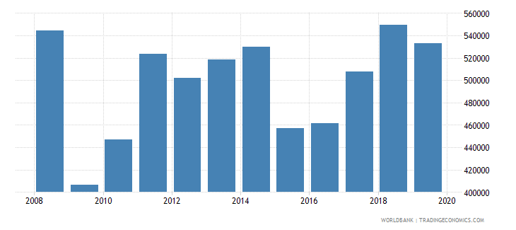 italy exports merchandise customs current us$ millions wb data