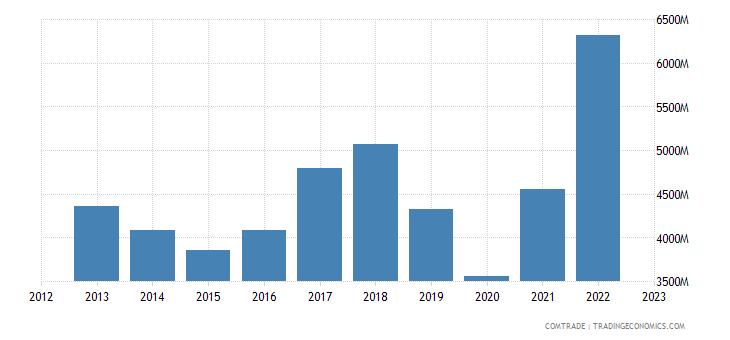 italy exports mexico
