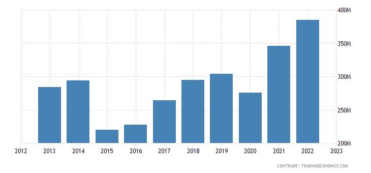 italy exports moldova