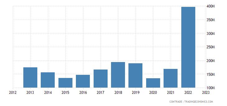 italy exports montenegro
