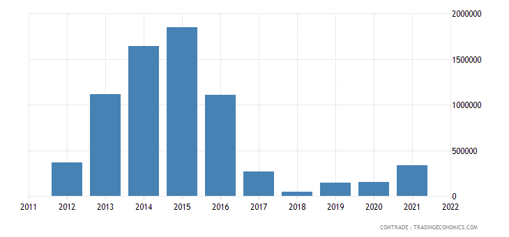italy exports montserrat