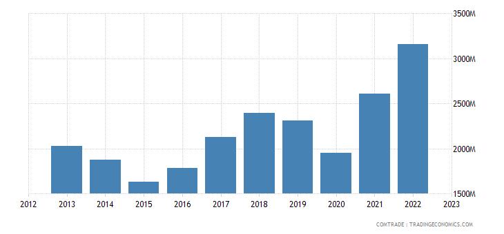 italy exports morocco
