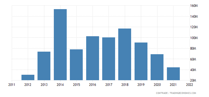 italy exports myanmar