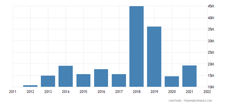 italy exports nepal