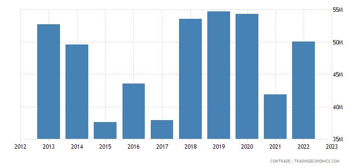 italy exports new caledonia