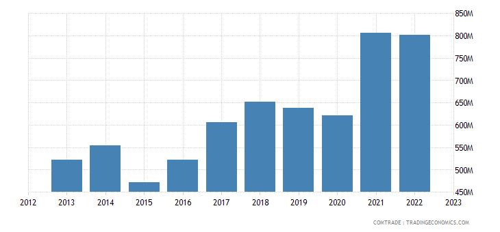 italy exports new zealand