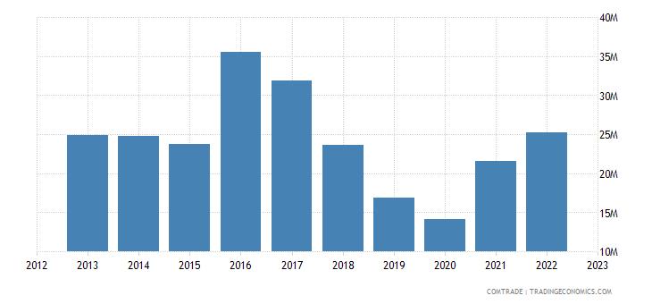 italy exports nicaragua