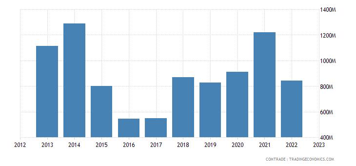 italy exports nigeria