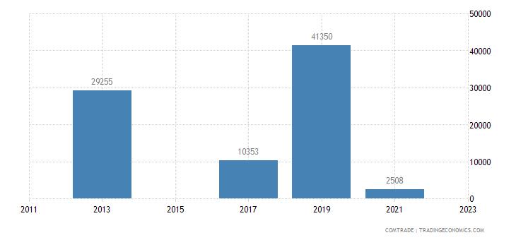 italy exports niue