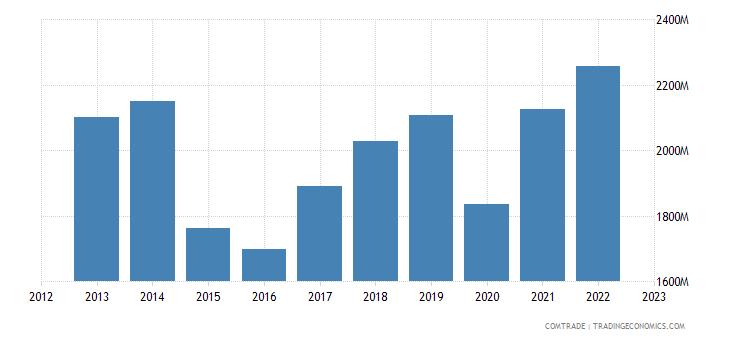 italy exports norway
