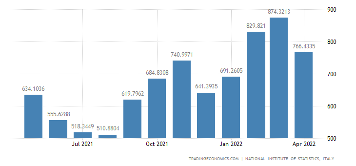 Italy Exports of Agriculture, Forest & Fishing Products