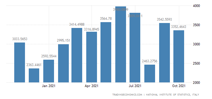 Italy Exports of Basic Metals