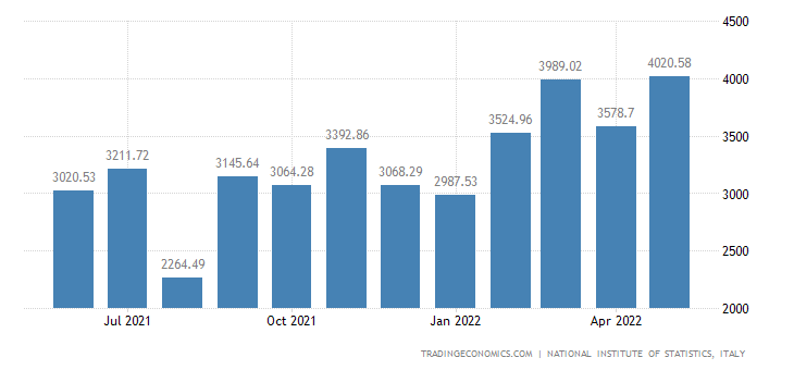 Italy Exports of Chemical & Synthetic Fibre Prds.