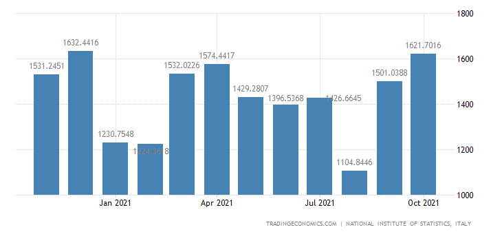 Italy Exports of Computer, Electronic and Optical Produ