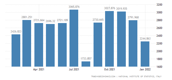 Italy Exports of Consumer Goods - Durable