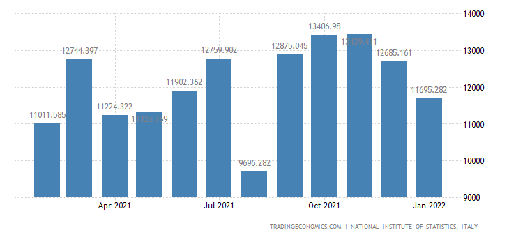 Italy Exports of Consumer Goods - Non-durable