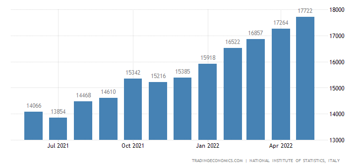 Italy Exports of Consumer Goods