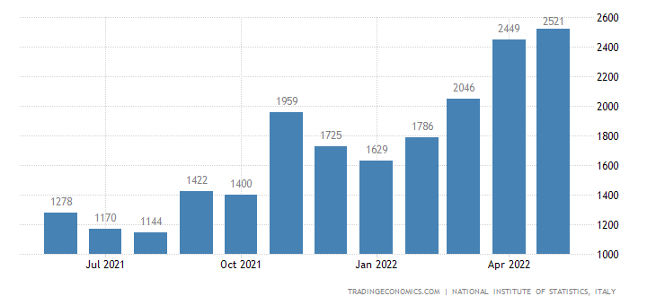 Italy Exports of Energy