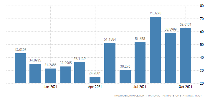 Italy Exports of Extraction of Crude Petroleum & Natura