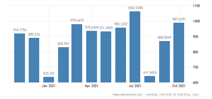 Italy Exports of Furniture