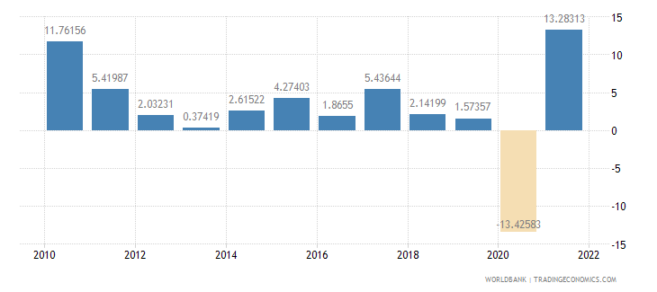italy exports of goods and services annual percent growth wb data