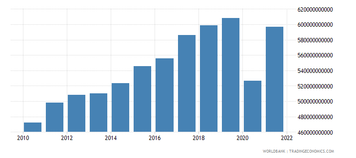 italy exports of goods and services constant 2000 us dollar wb data
