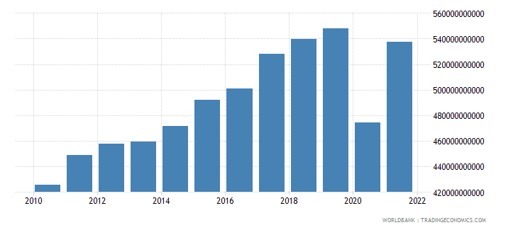 italy exports of goods and services constant lcu wb data