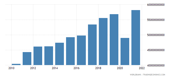 italy exports of goods and services current lcu wb data