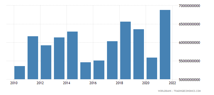italy exports of goods and services us dollar wb data