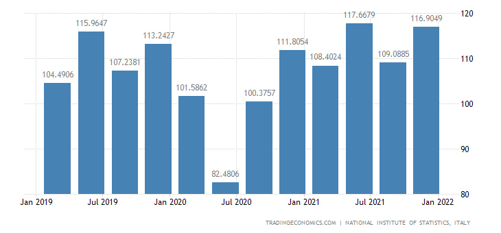 Italy Exports of Goods (new Scheme) (wda)