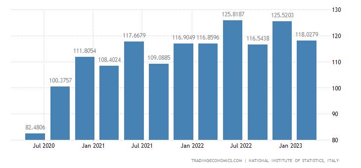 Italy Exports of Goods (new Scheme) (wda)