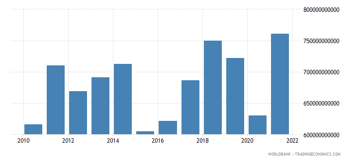 italy exports of goods services and income bop us dollar wb data