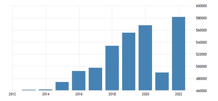 italy exports of goods services eurostat data