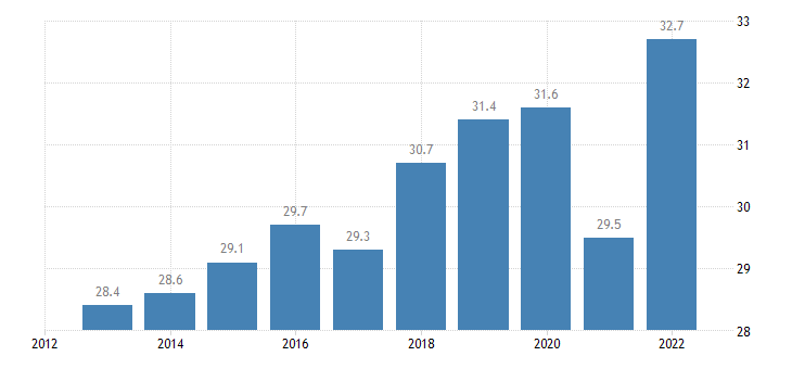 italy exports of goods services in percent of gdp eurostat data