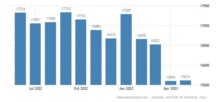 Italy Exports of Intermediate Goods