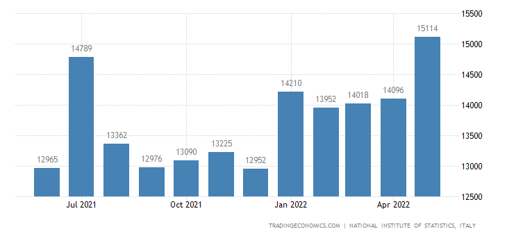 Italy Exports of Investment Goods