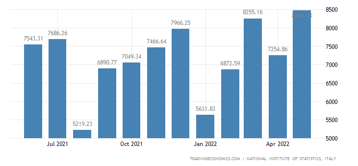 Italy Exports of Machinery & Mechanical Prds.