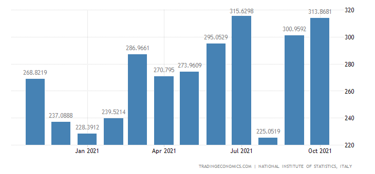 Italy Exports of Manufacture of Articles of Paper & Pap