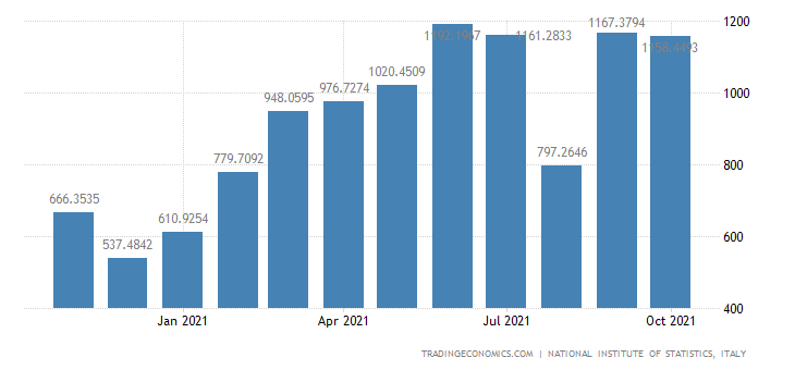 Italy Exports of Manufacture of Basic Iron & Steel & Of