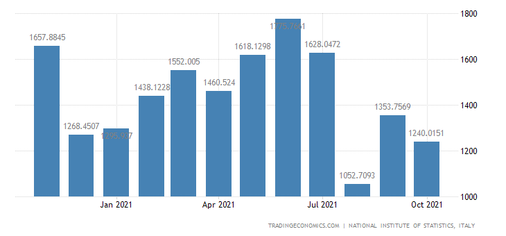Italy Exports of Manufacture of Basic Precious & Non-fe