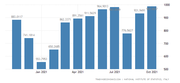 Italy Exports of Manufacture of Beverages