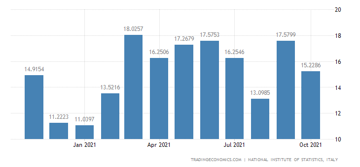 Italy Exports of Manufacture of Cement, Lime & Plaster