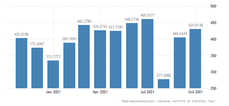 Italy Exports of Manufacture of Cutlery, Tools & Genera