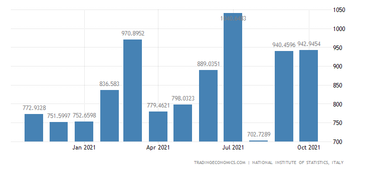 Italy Exports of Footwear