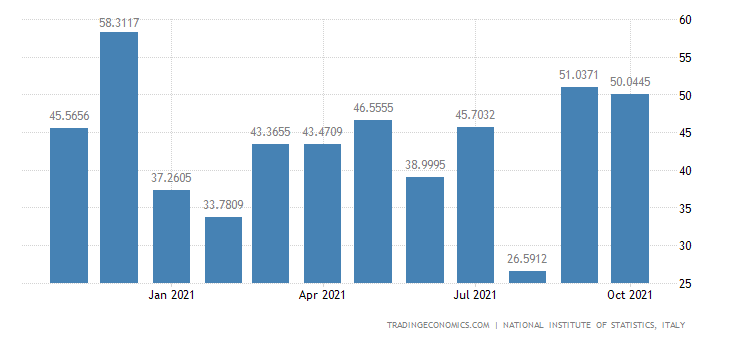 Italy Exports of Manufacture of Games & Toys
