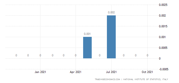 Italy Exports of Manufacture of Gas Distribution of Ga